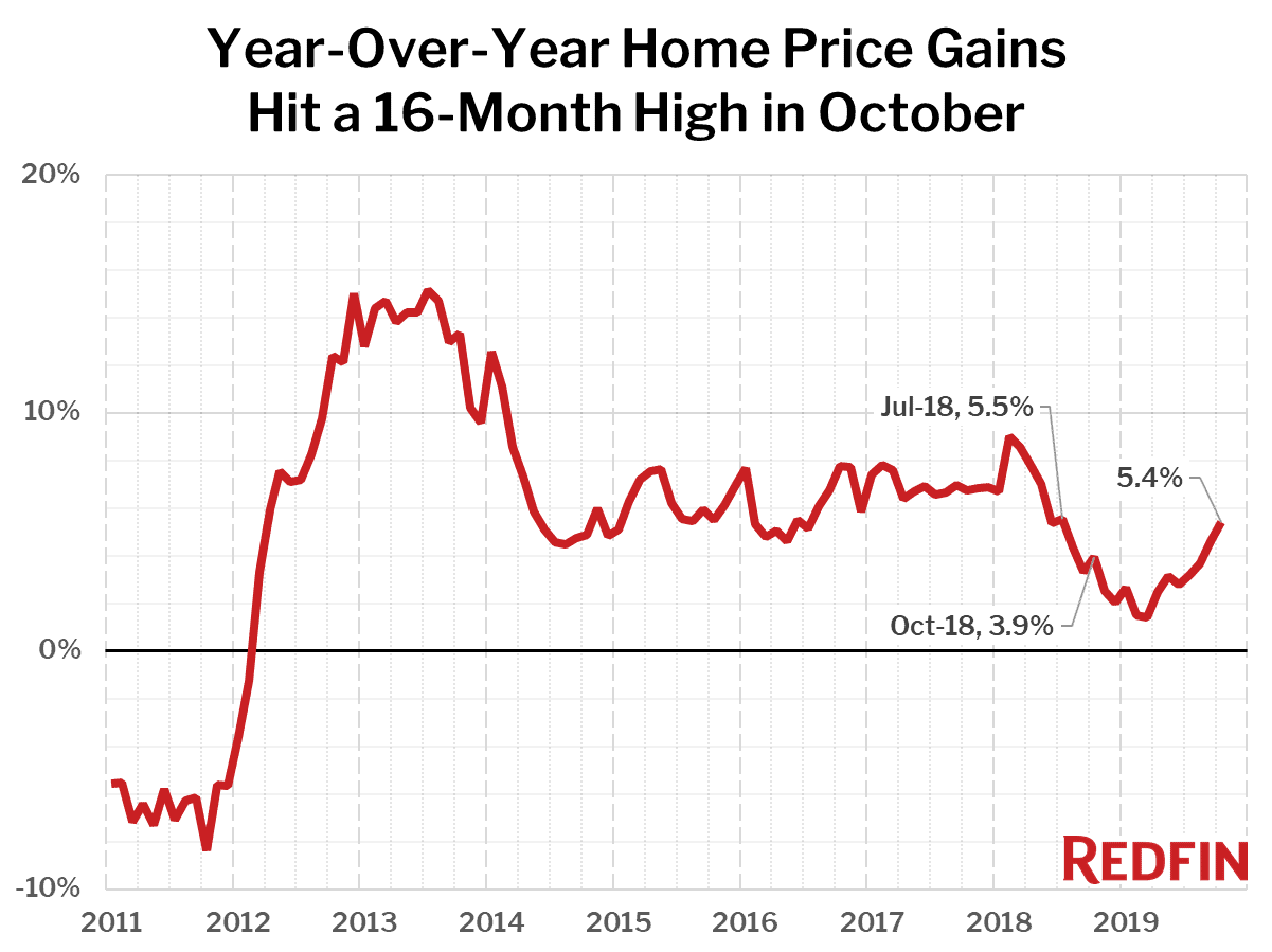 Year-Over-Year Home Price Gains Hit a 16-Month High in October