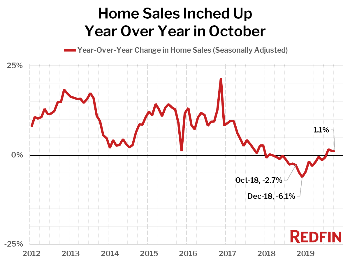 Home Sales Inched Up Year Over Year in October