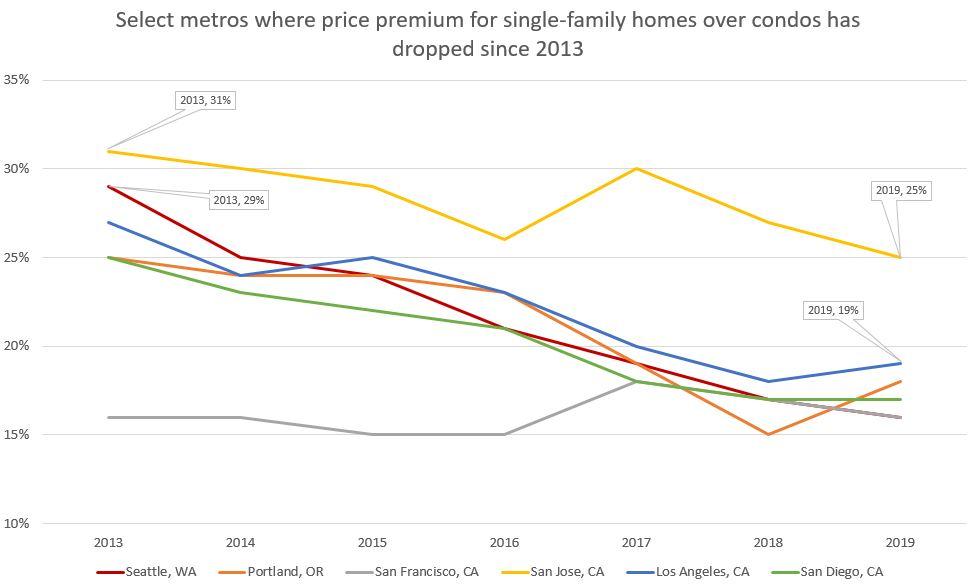 single-family home premium decline