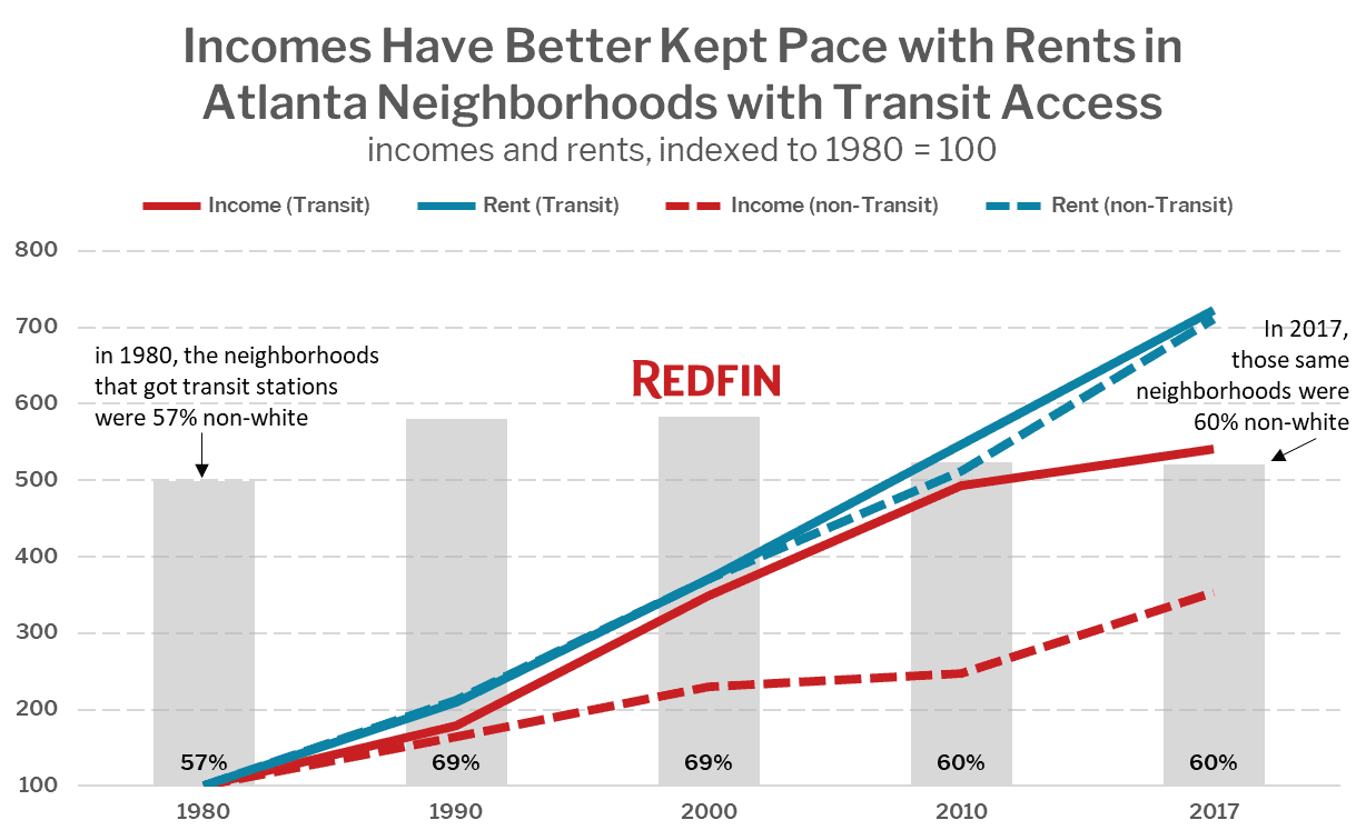 Incomes Have Better Kept Pace with Rents in Atlanta Neighborhoods with Transit Access