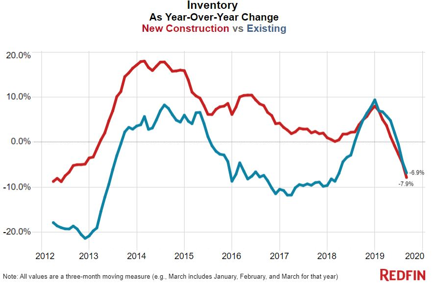 new construction inventory