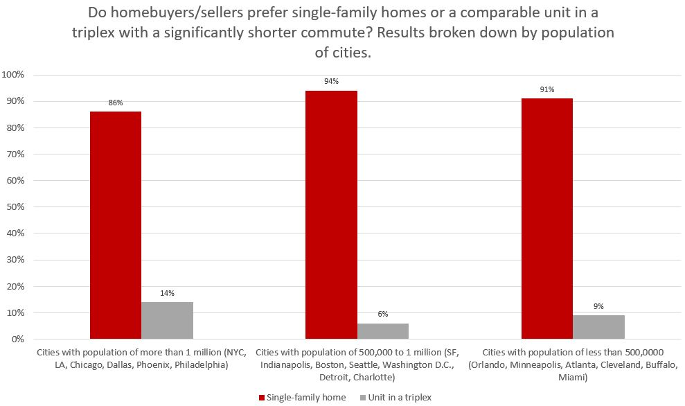 single-family home by population