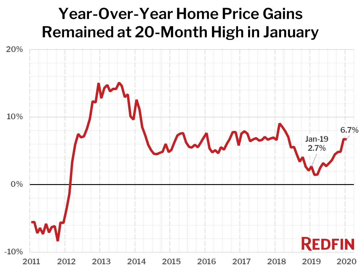 Year-Over-Year Home Price Gains Remained at 20-Month High in January