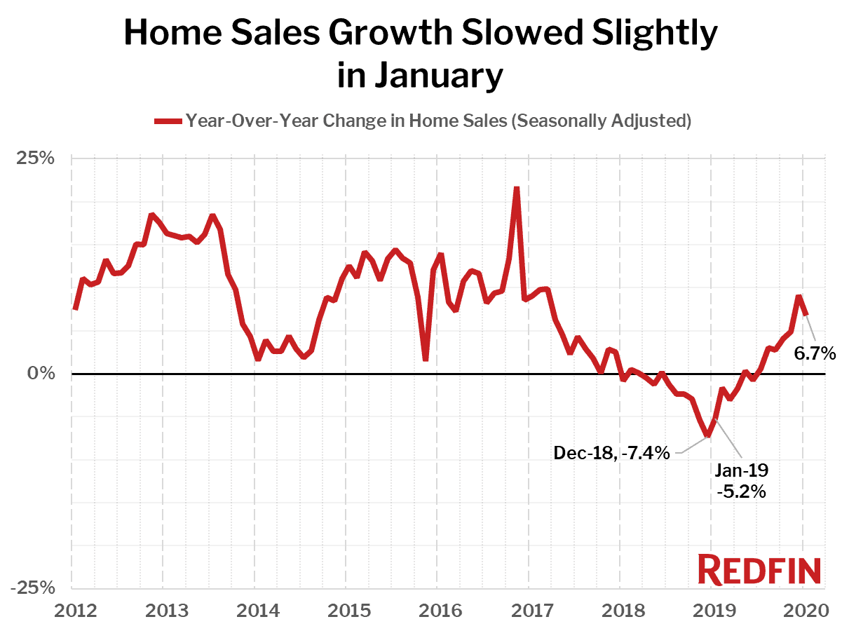 Home Sales Growth Slowed Slightly in January