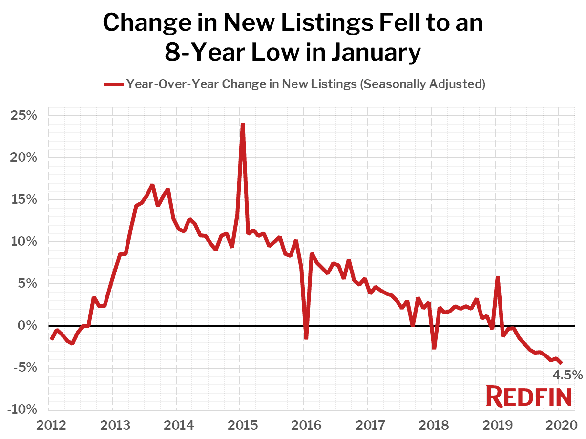 Change in New Listings Fell to an 8-Year Low in January