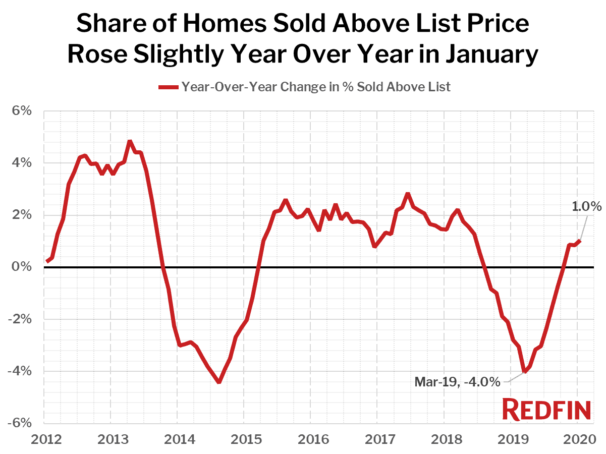 Share of Homes Sold Above List Price Rose Slightly Year Over Year in January