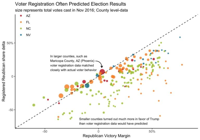 Voter Registration Predicts Results in Large Counties