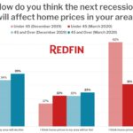 How do you think the next recession will affect home prices in your area (by age)