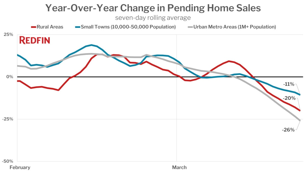 Year-Over-Year Change in Pending Home Sales - Rural & Urban