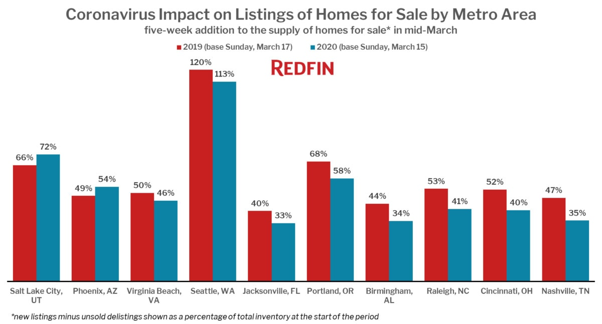 Coronavirus Impact on Listings of Homes for Sale by Metro Area