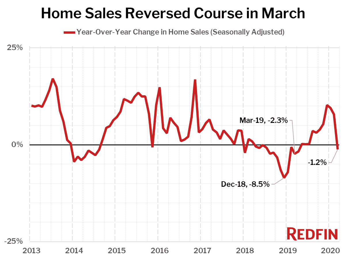 Home Sales Reversed Course in March