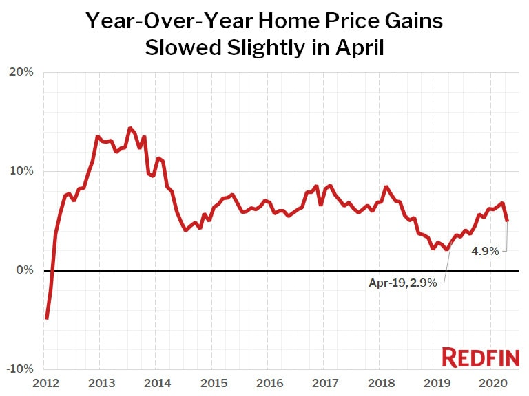 Year-Over-Year Home Price Gains Slowed Slightly in April