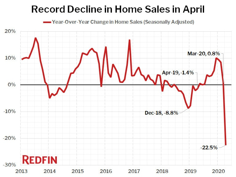 Record Decline in Home Sales in April