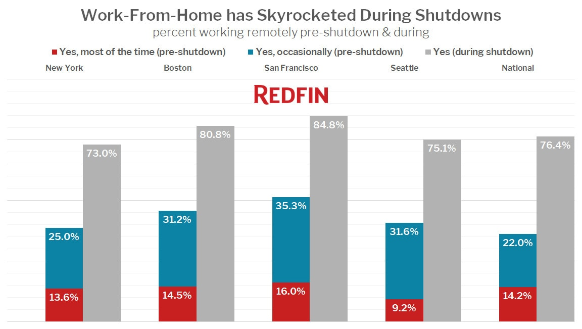 Work-From-Home has Skyrocketed During Shutdowns