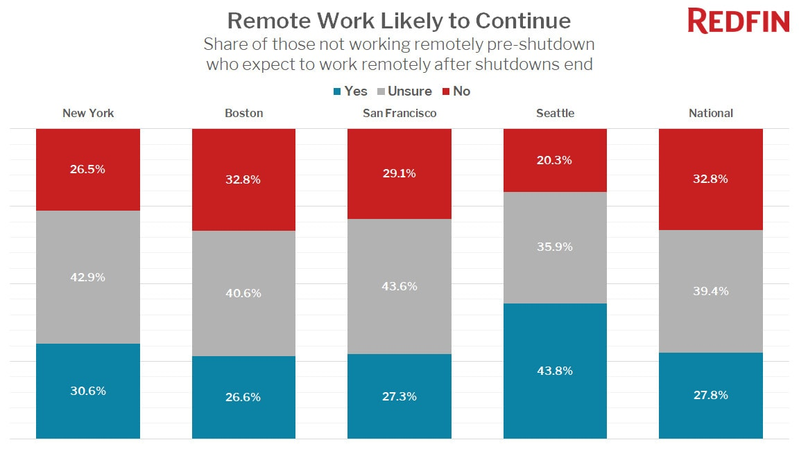 Remote Work Likely to Continue