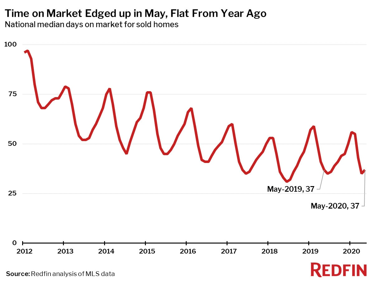 Time on Market Edged up in May, Flat From Year Ago