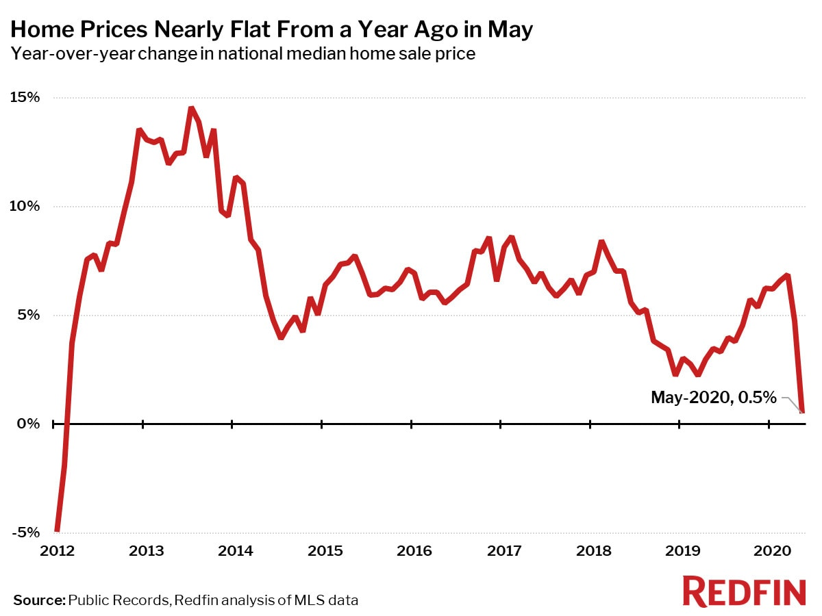 Home Prices Nearly Flat From a Year Ago in May