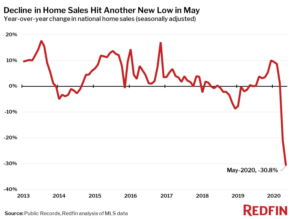 Decline in Home Sales Hit Another New Low in May