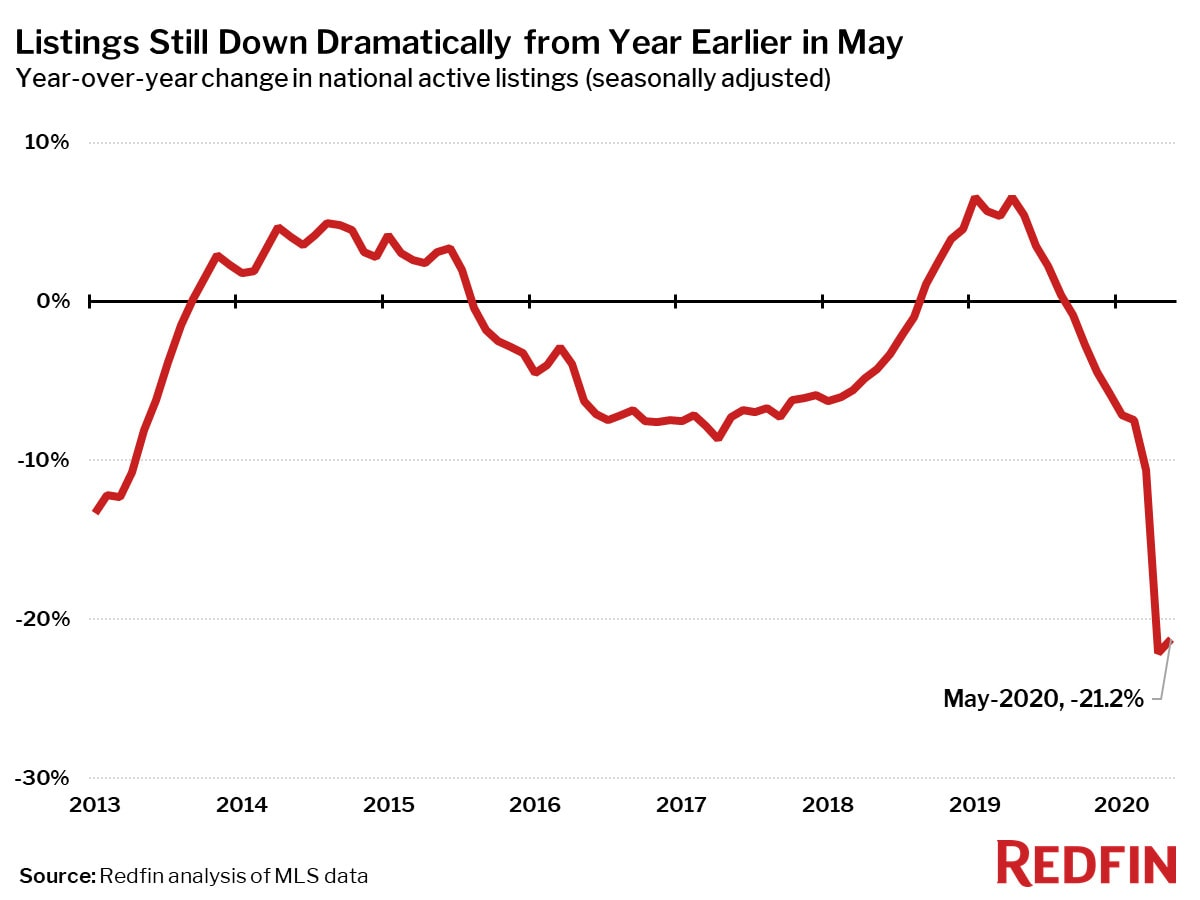 Listings Still Down Dramatically from Year Earlier in May