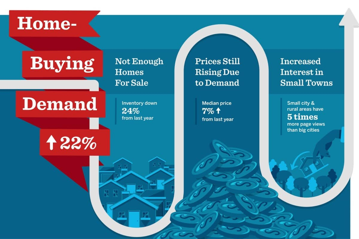 Home-Buying Demand up 22%