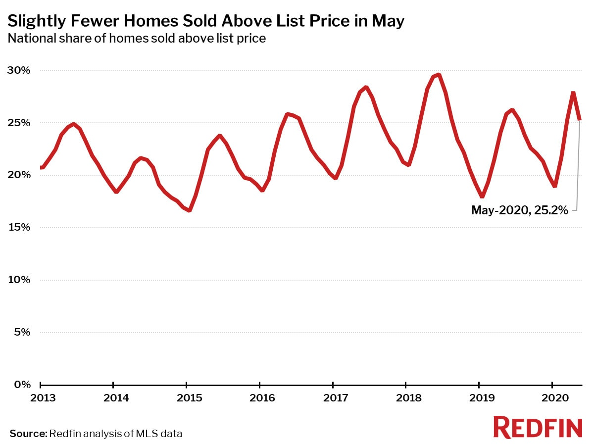 Slightly Fewer Homes Sold Above List Price in May