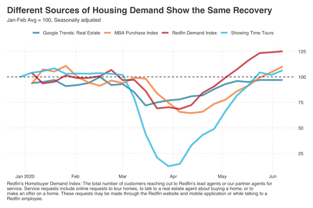 Different Sources of Housing Demand Show the Same Recovery