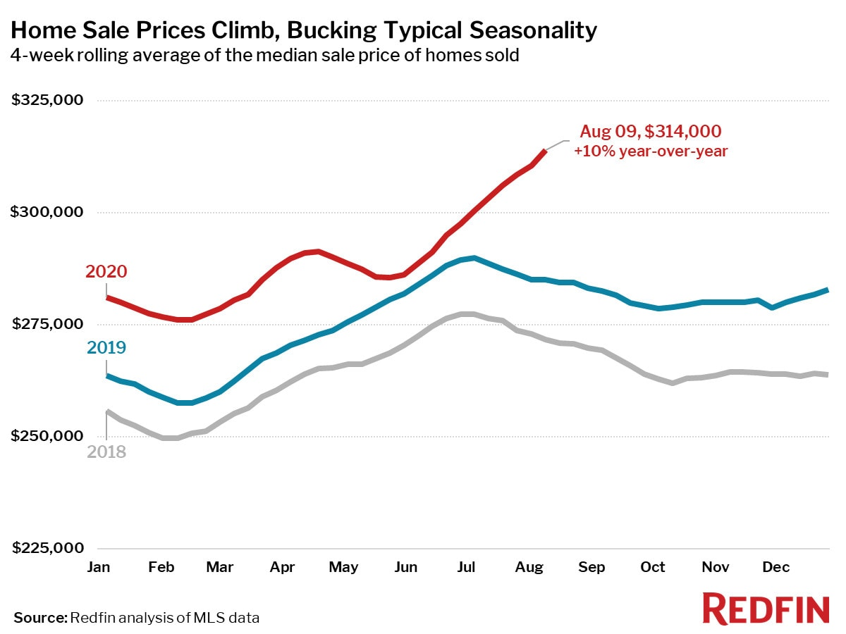 Home Sale Prices Climb, Bucking Typical Seasonality