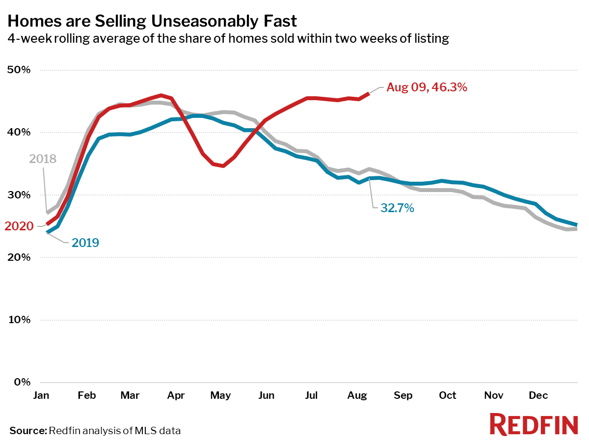 Homes are Selling Unseasonably Fast