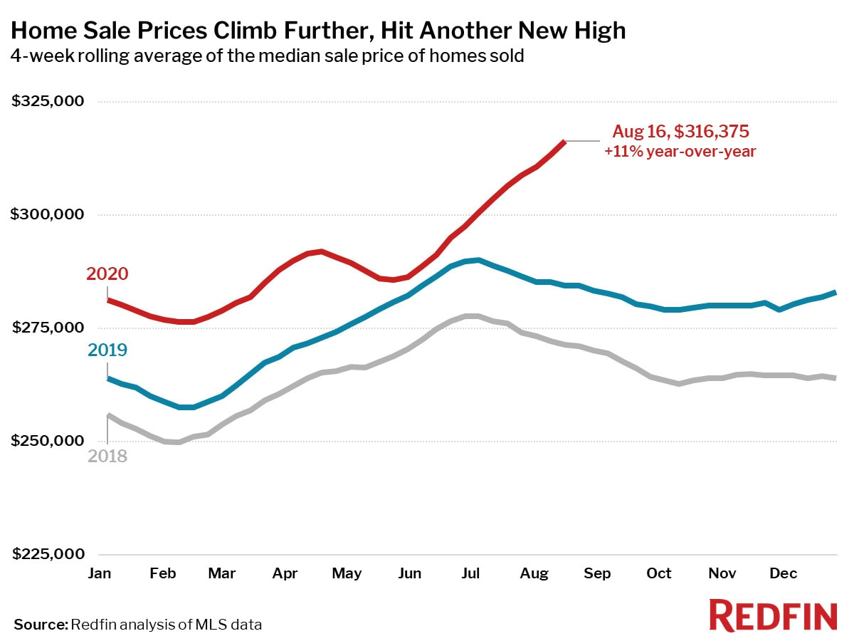 Home Sale Prices Climb Further, Hit Another New High