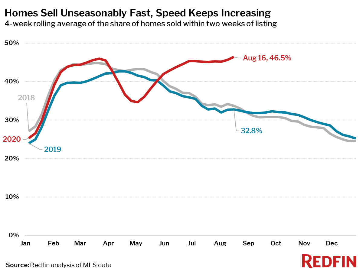 Homes Sell Unseasonably Fast, Speed Keeps Increasing