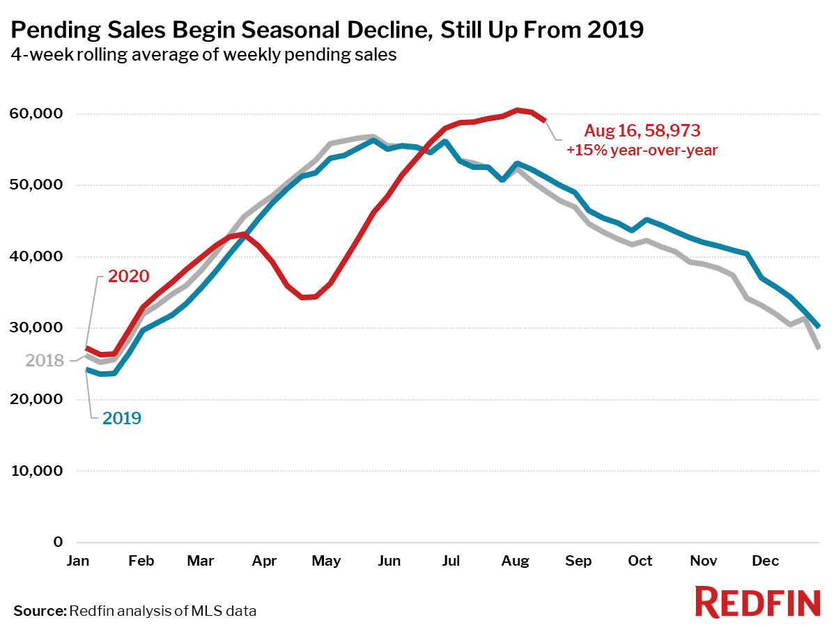 Pending Sales Begin Seasonal Decline, Still Up From 2019