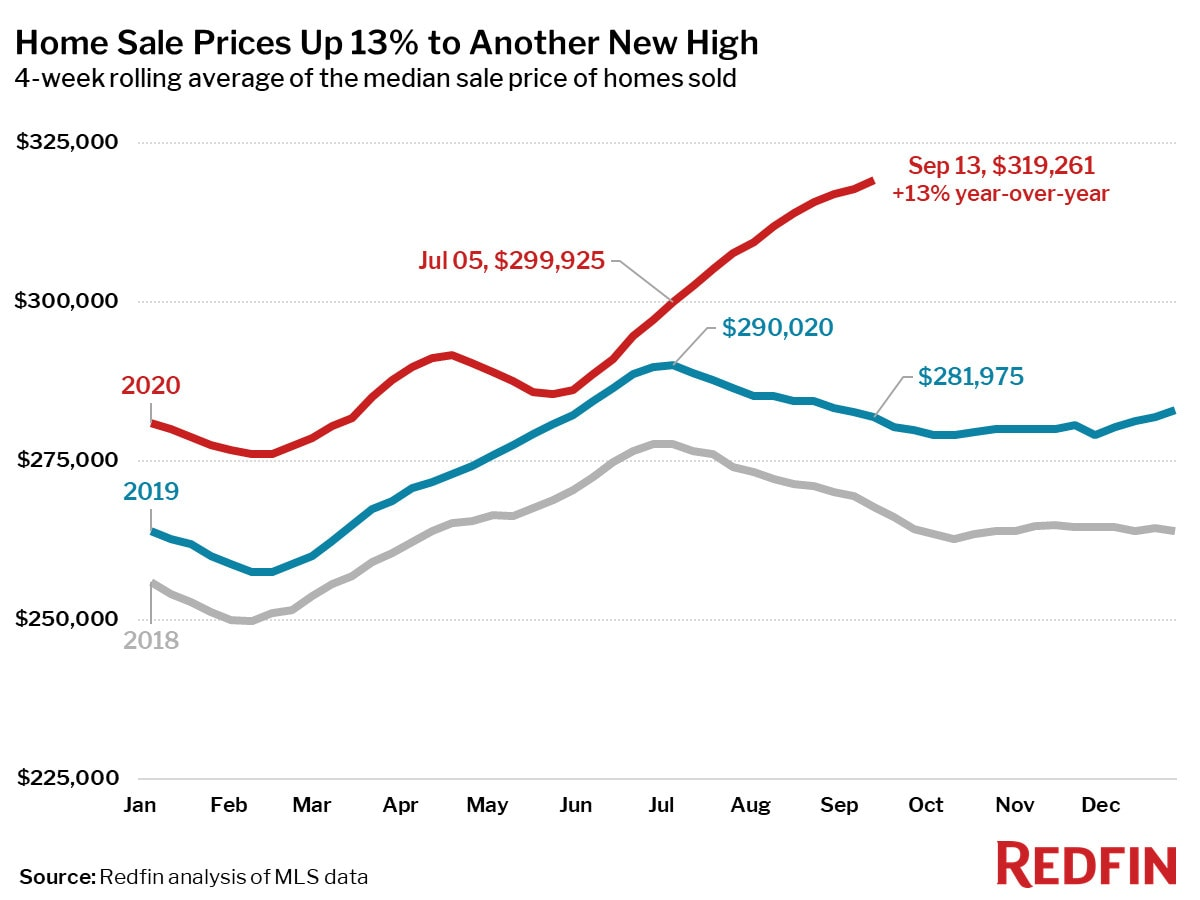Home Sale Prices Up 13% to Another New High