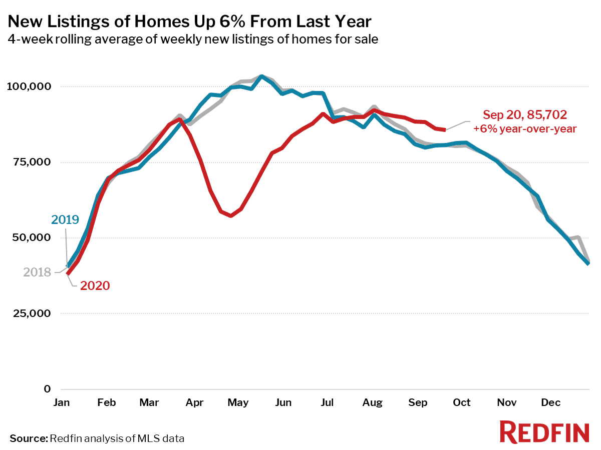 New Listings of Homes Up 6% From Last Year
