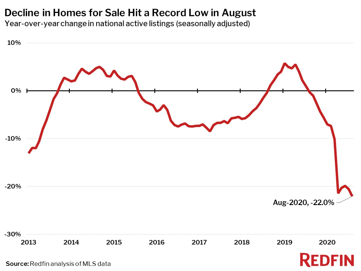 Decline in Homes for Sale Hit a Record Low in August