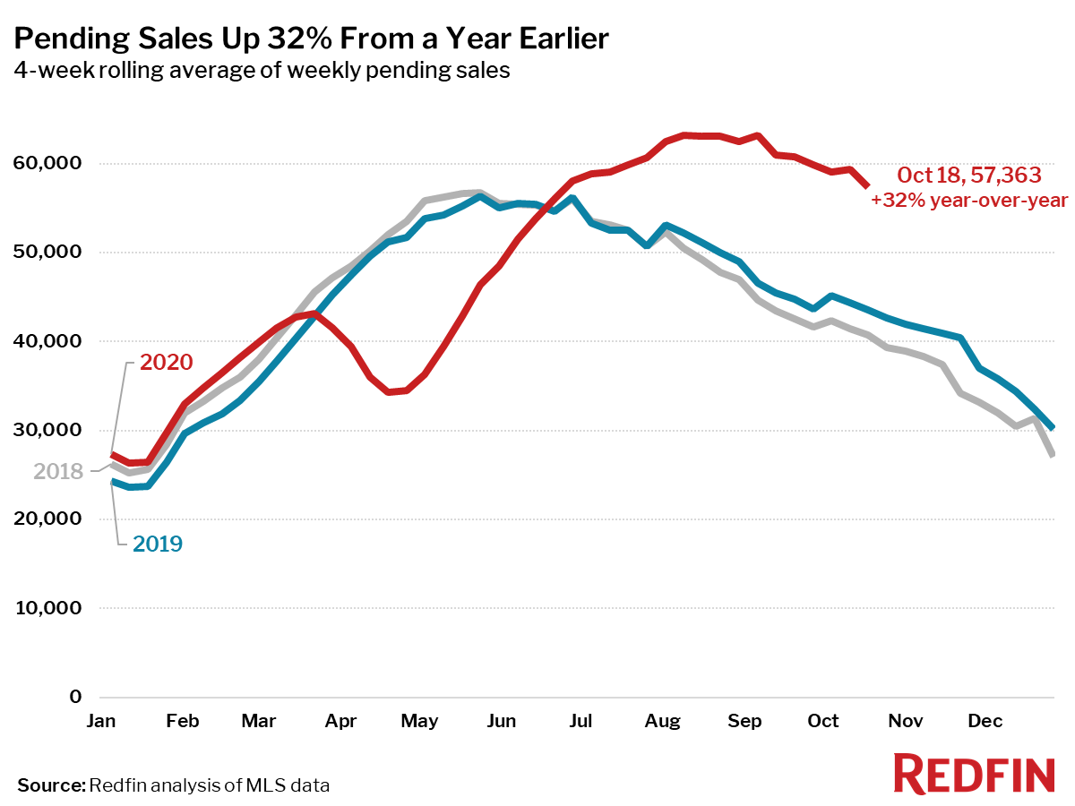 Pending Sales Up 32% From a Year Earlier