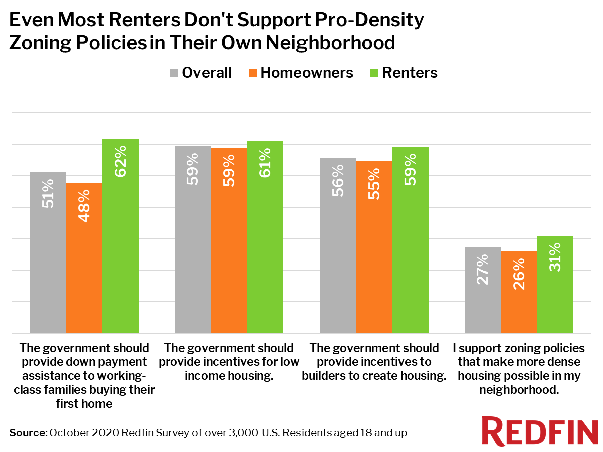Even Most Renters Don't Support Pro-Density Zoning Policies in Their Own Neighborhood