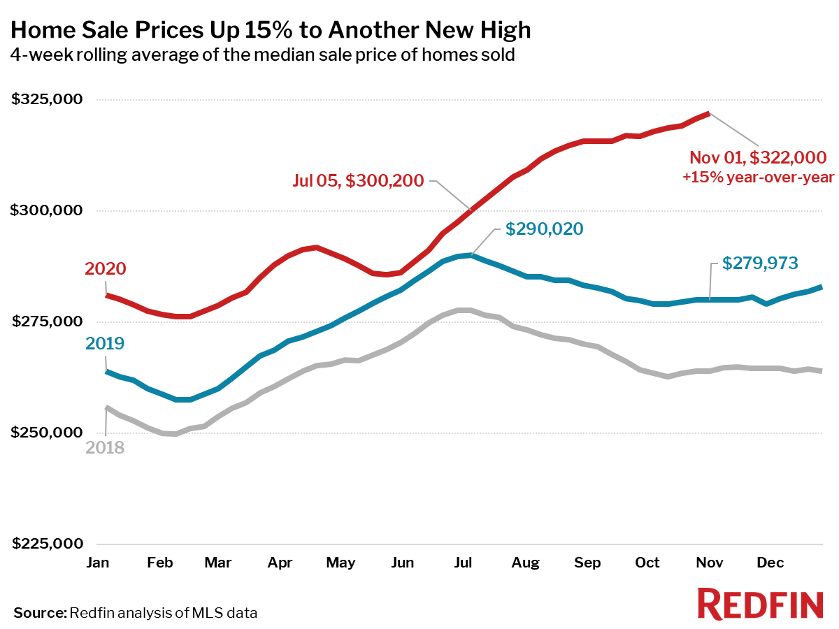 Home Sale Prices Up 15% to Another New High