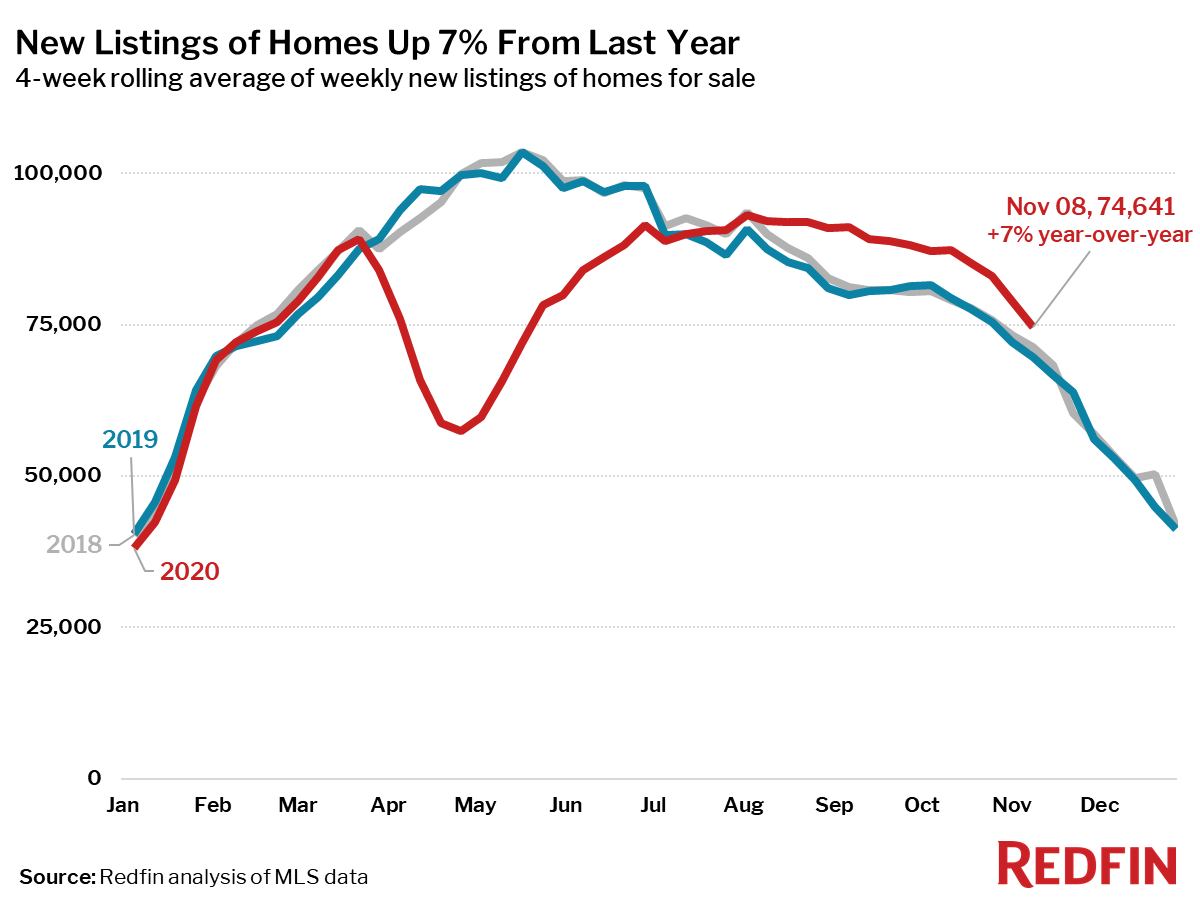 New Listings of Homes Up 7% From Last Year