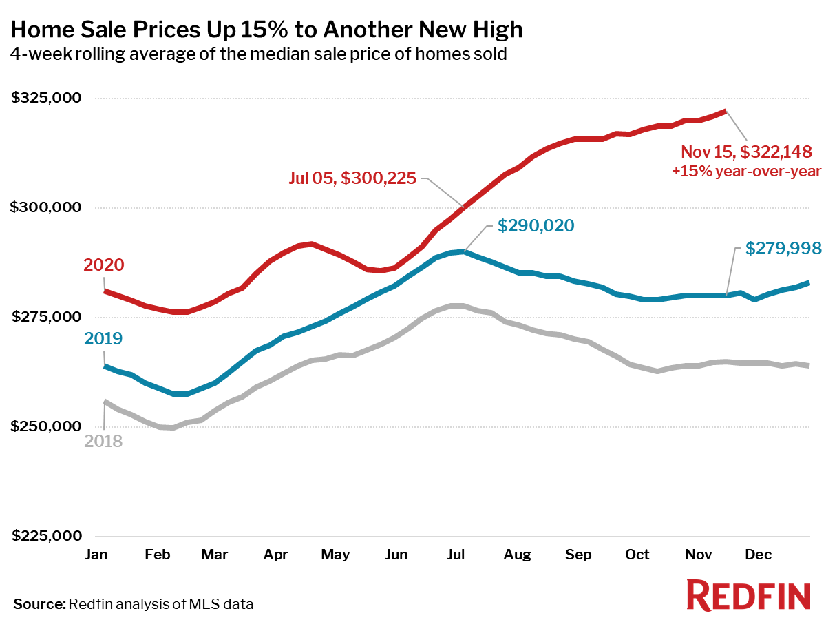 Housing Market Update: Home Sale Prices Up 15% to Another New High