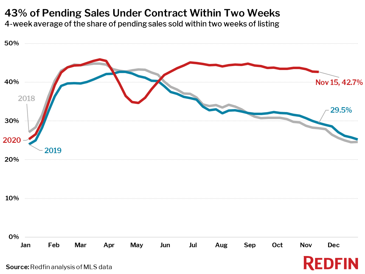 Housing Market Update: 43% of Pending Sales Under Contract Within Two Weeks