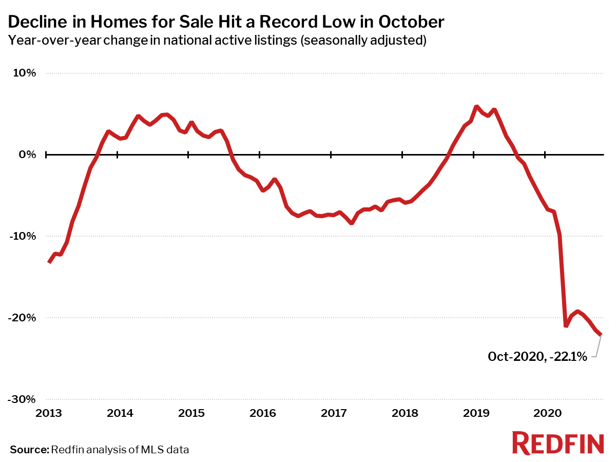 Housing Market Update: Decline in Homes for Sale Hit a Record Low in October