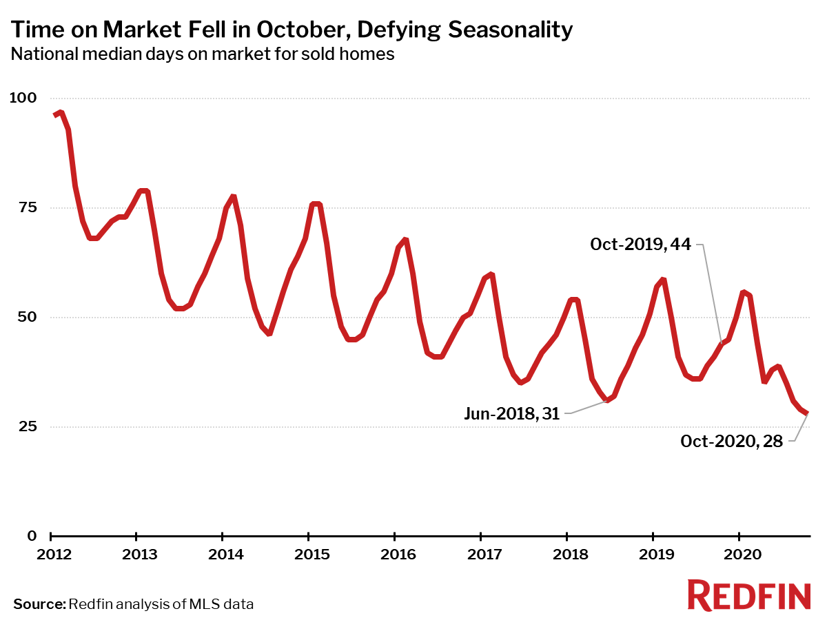 Housing Market Update: Time on Market Fell in October, Defying Seasonality