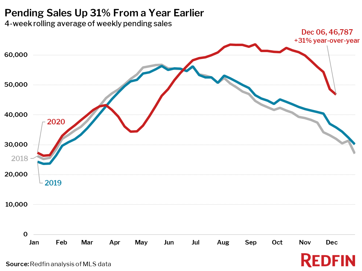 Pending Sales Up 31% From a Year Earlier