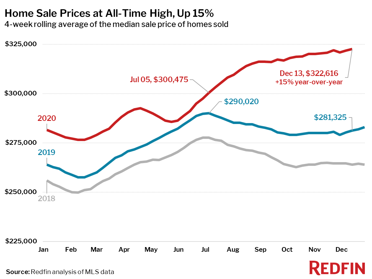 Home Sale Prices at All-Time High, Up 15%