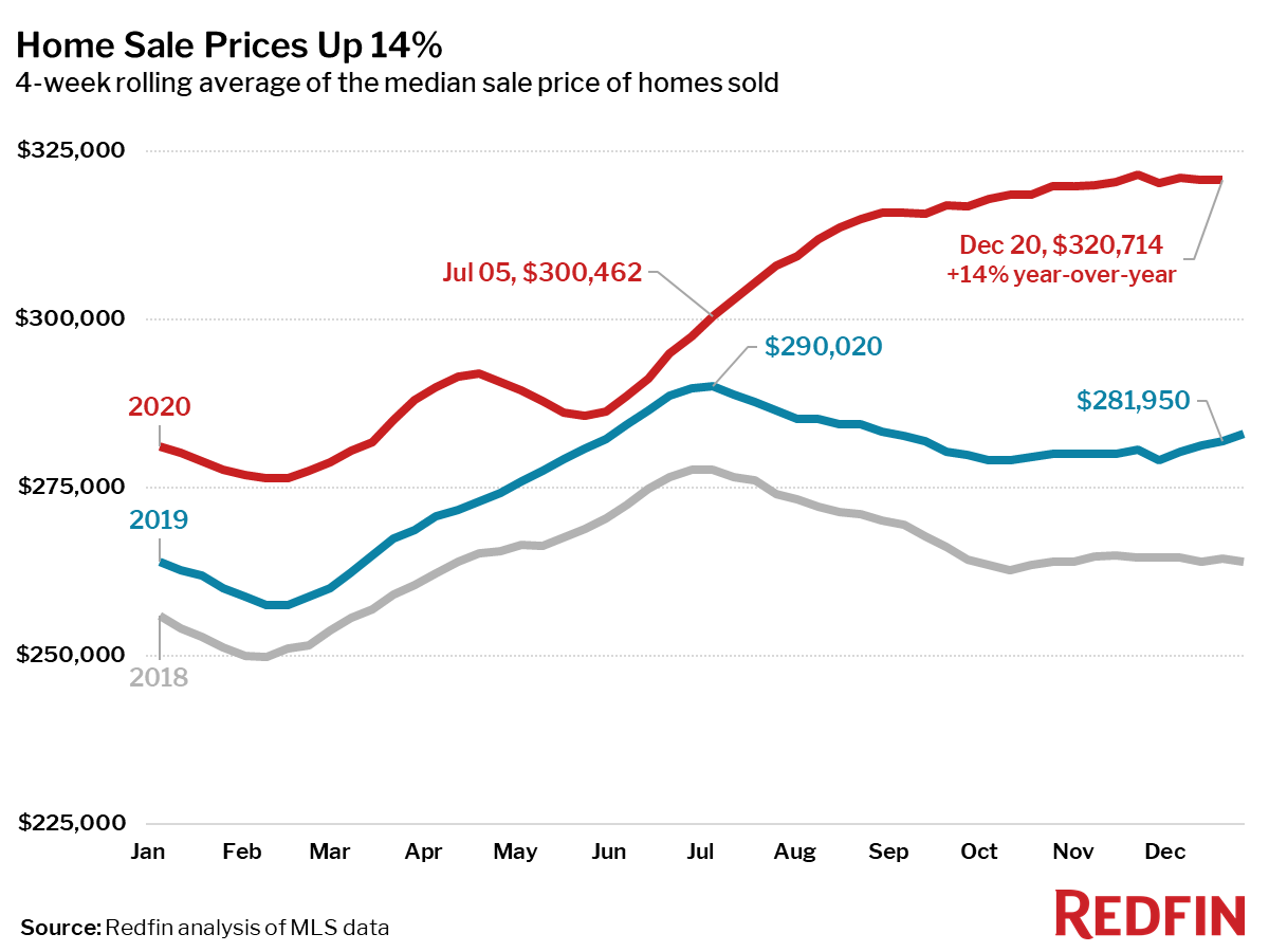Home Sale Prices Up 14%