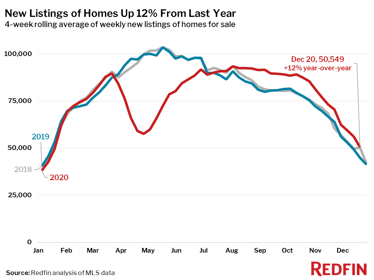 New Listings of Homes Up 12% From Last Year
