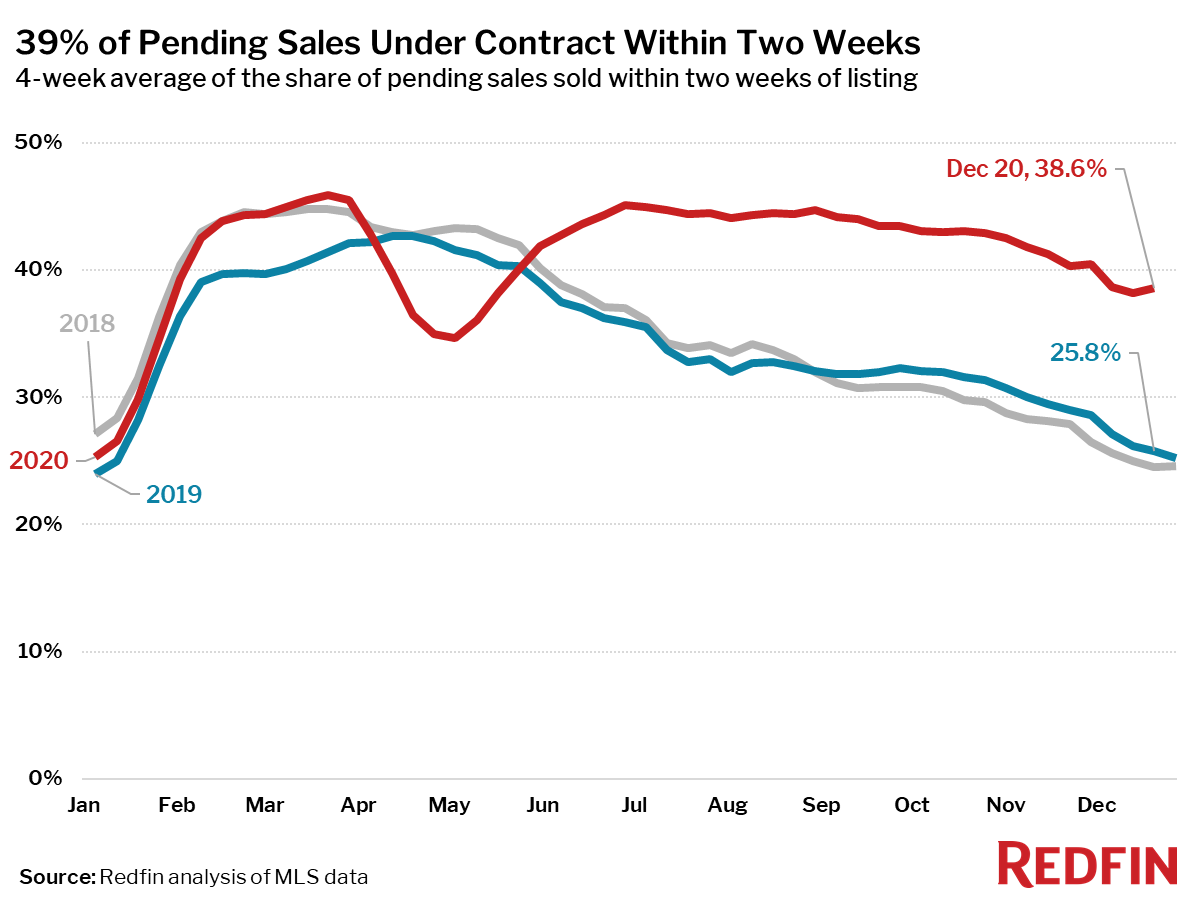 39% of Pending Sales Under Contract Within Two Weeks