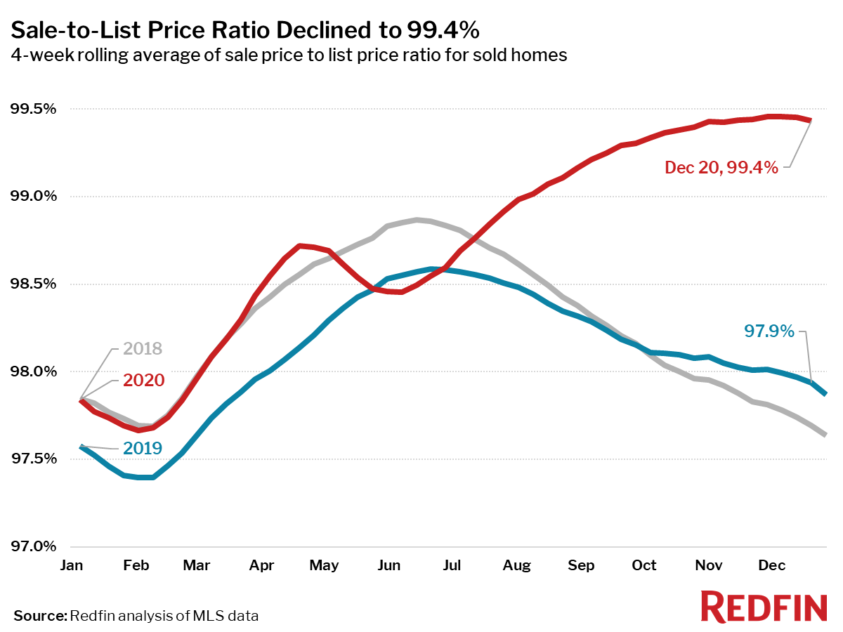 Sale-to-List Price Ratio Declined to 99.4%