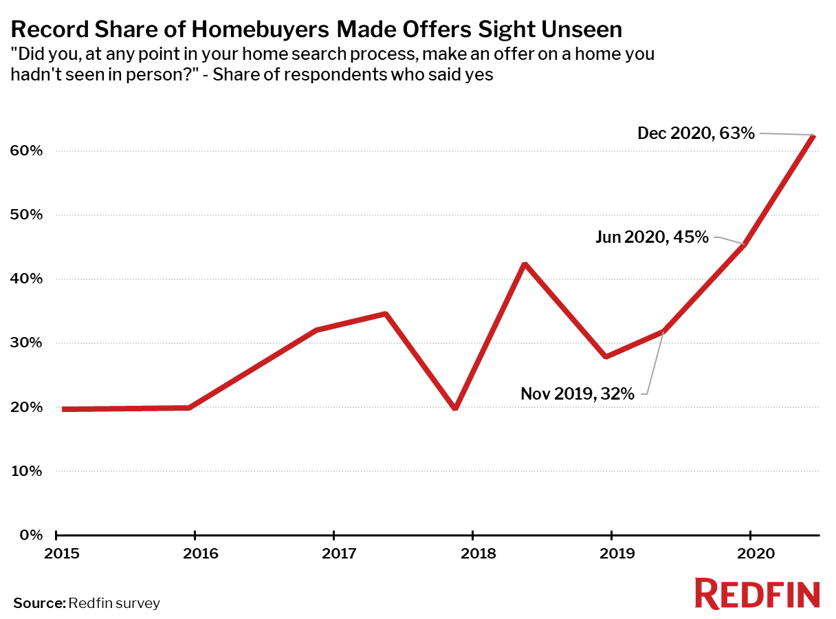 Record Share of Homebuyers Made Offers Sight Unseen