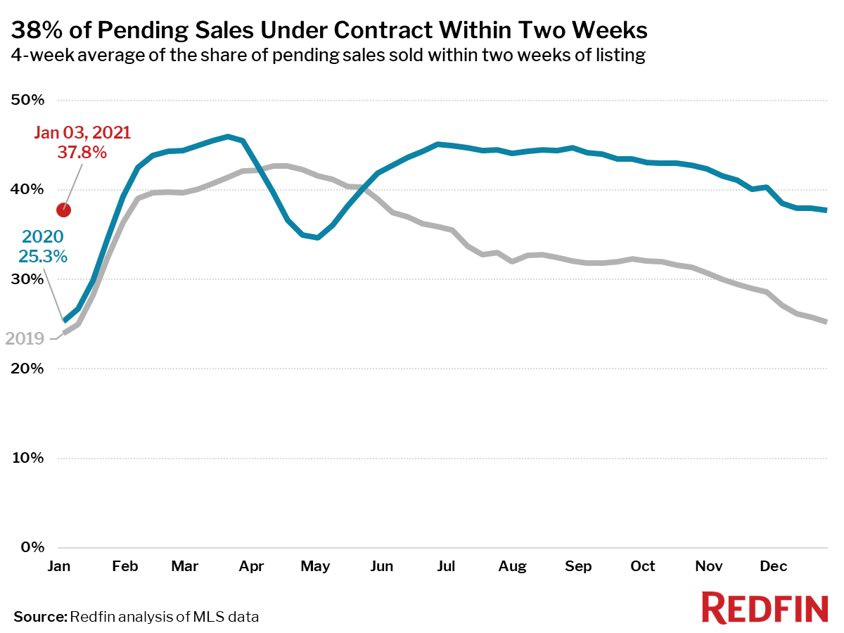 38% of Pending Sales Under Contract Within Two Weeks